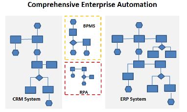 Enterprise Automation edit