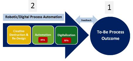 Robotic Digital Process Automation small