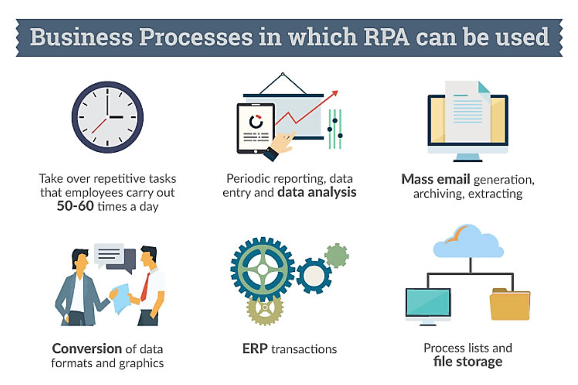 Business Processes in which RPA can be used