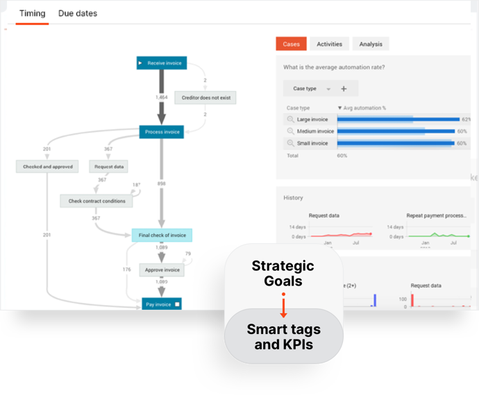 Infuse process analysis with business logic