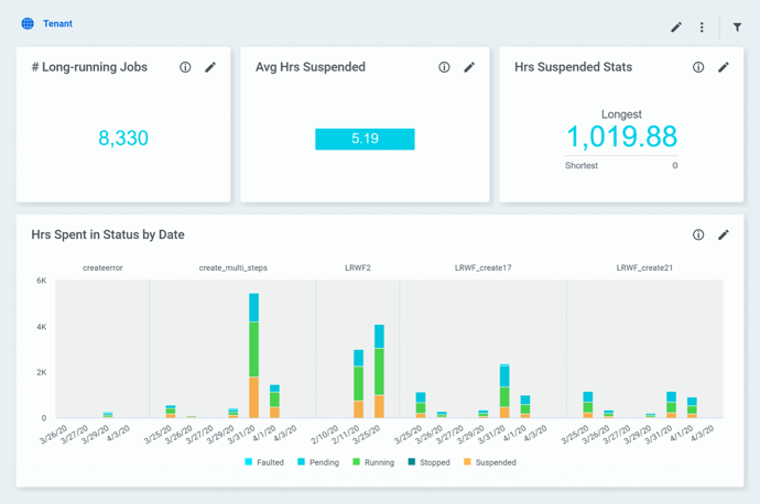 Downloadable dashboards
